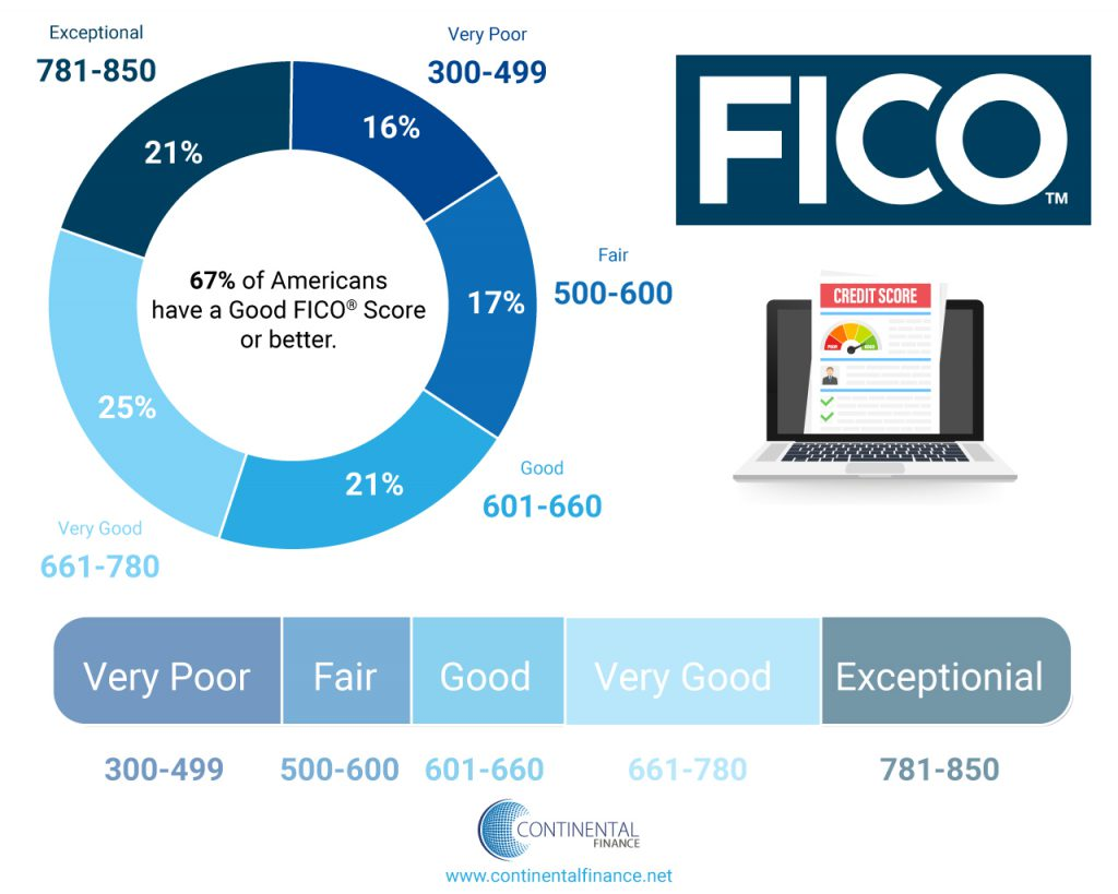 Infographic about FICO scores
