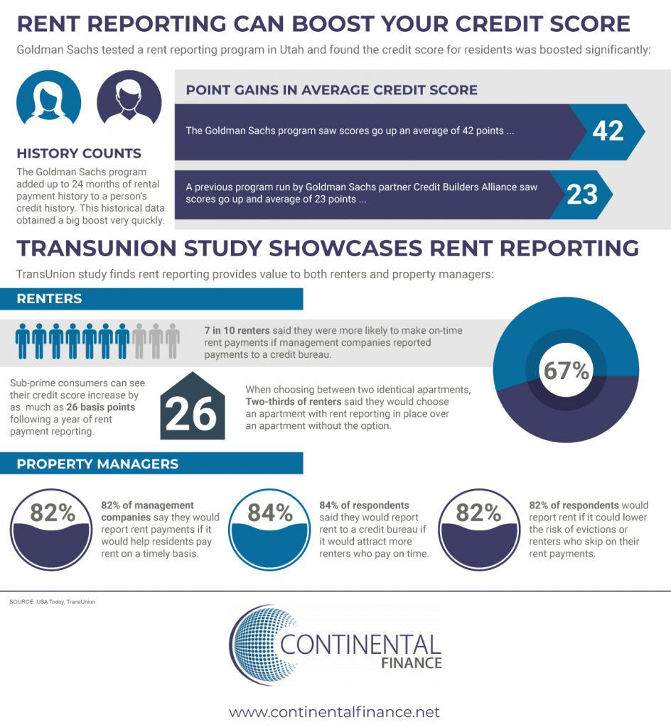 rent reporting can boost your credit score infographic by Continental Finance